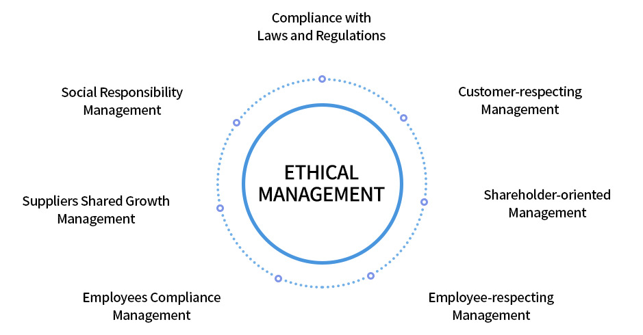 Ethics management - Compliance with Laws and Regulations, Customer-respecting Management, Shareholder-oriented Management,