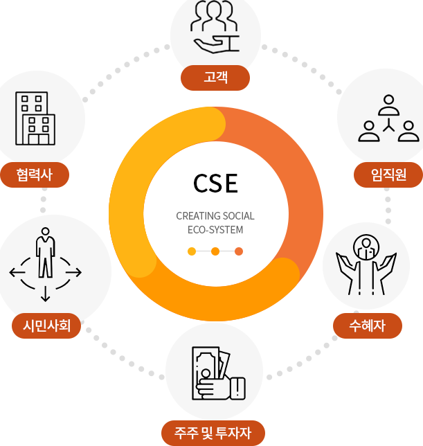 CSE creating solcial ECO-system