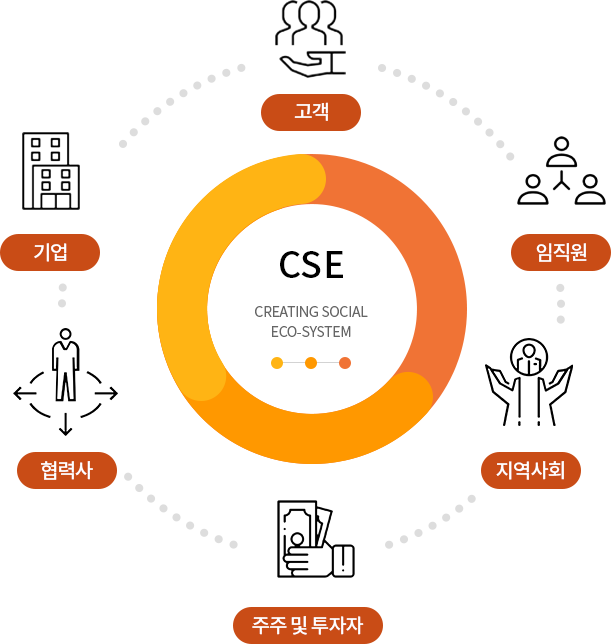 CSE Creating Social Eco-system